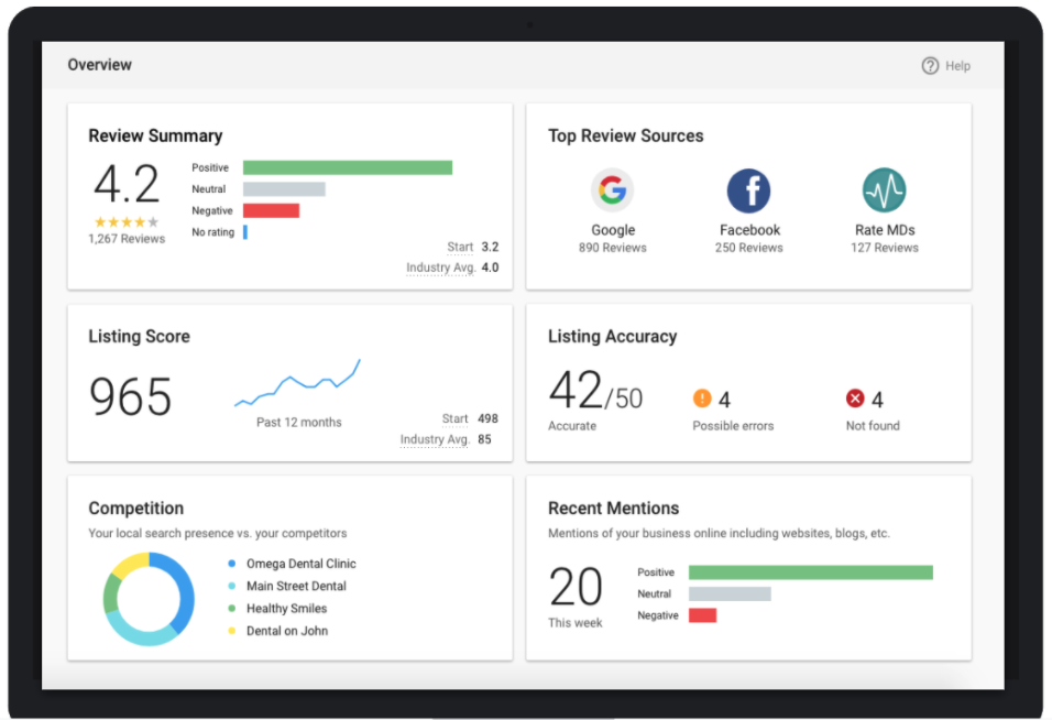 reputation management dashboard